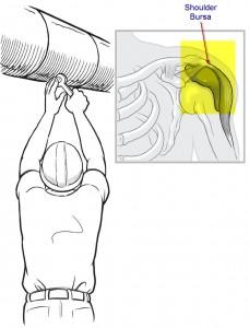 shoulder bursa